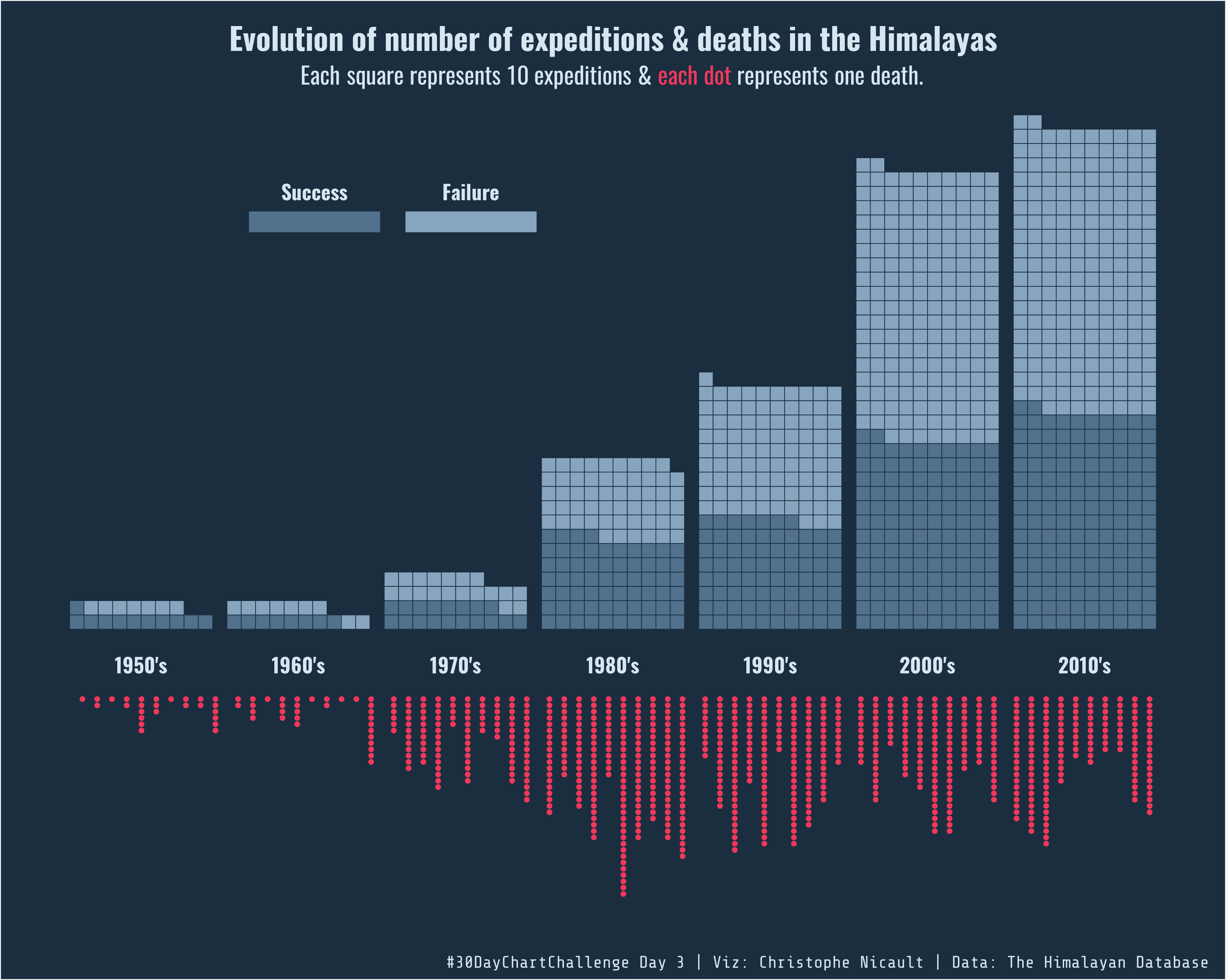 expeditions & deaths in the Himalayas