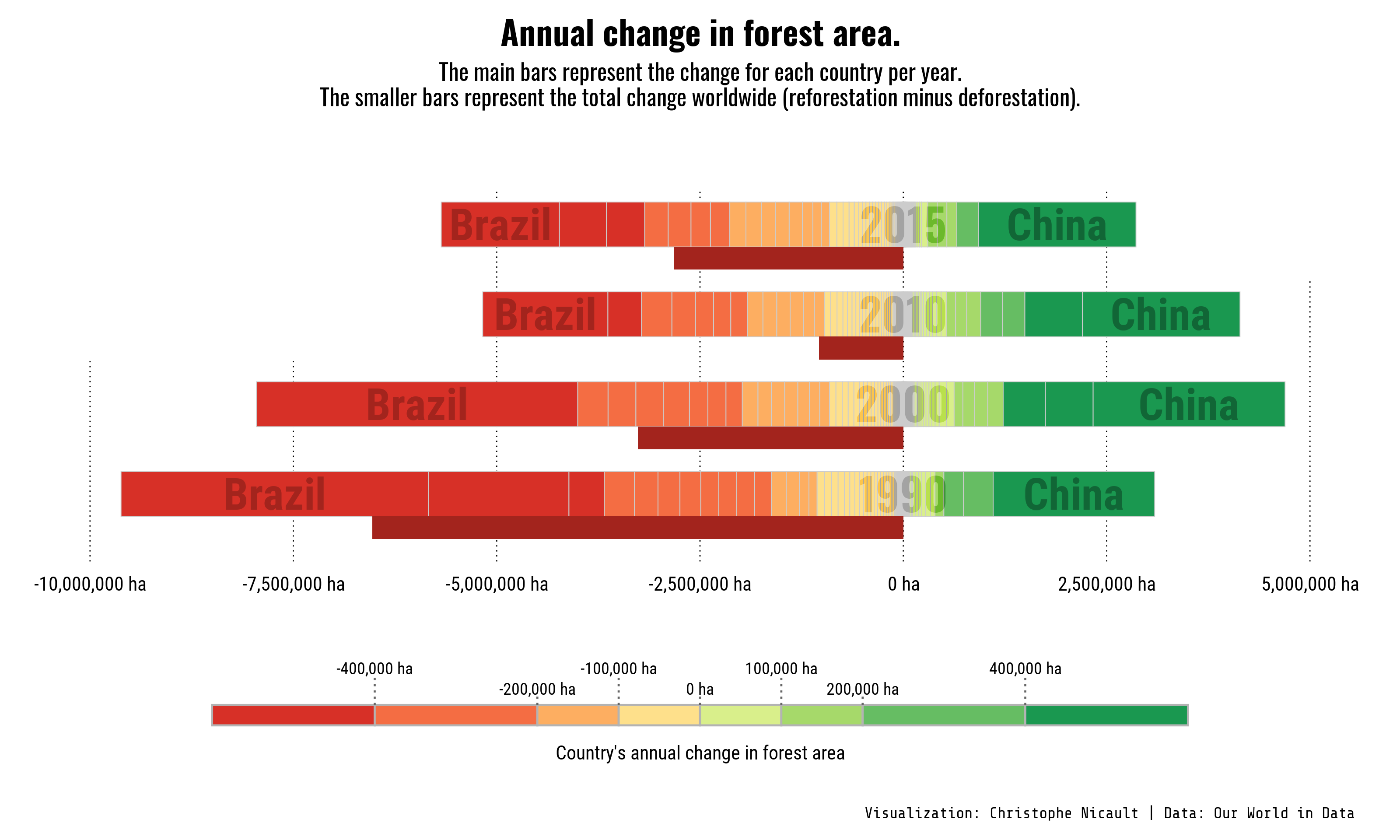 Annual Change in forest area